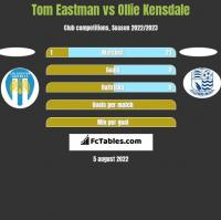 Tom Eastman vs Ollie Kensdale h2h player stats