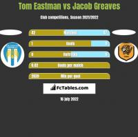 Tom Eastman vs Jacob Greaves h2h player stats