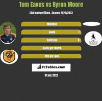 Tom Eaves vs Byron Moore h2h player stats