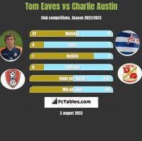 Tom Eaves vs Charlie Austin h2h player stats