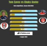 Tom Eaves vs Chuks Aneke h2h player stats