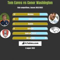 Tom Eaves vs Conor Washington h2h player stats