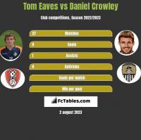 Tom Eaves vs Daniel Crowley h2h player stats