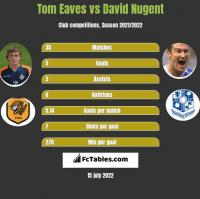 Tom Eaves vs David Nugent h2h player stats