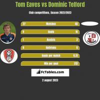 Tom Eaves vs Dominic Telford h2h player stats