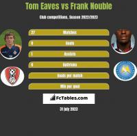 Tom Eaves vs Frank Nouble h2h player stats