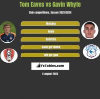 Tom Eaves vs Gavin Whyte h2h player stats