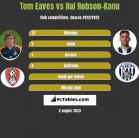 Tom Eaves vs Hal Robson-Kanu h2h player stats