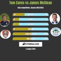 Tom Eaves vs James McClean h2h player stats