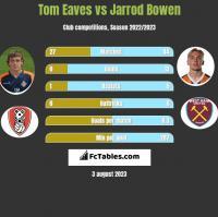Tom Eaves vs Jarrod Bowen h2h player stats