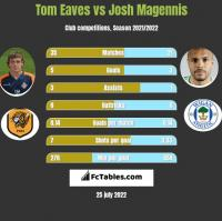 Tom Eaves vs Josh Magennis h2h player stats