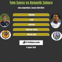Tom Eaves vs Kenneth Zohore h2h player stats