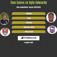 Tom Eaves vs Kyle Edwards h2h player stats