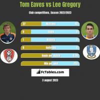 Tom Eaves vs Lee Gregory h2h player stats