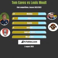 Tom Eaves vs Louis Moult h2h player stats