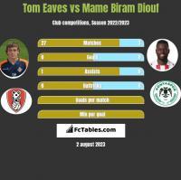 Tom Eaves vs Mame Biram Diouf h2h player stats