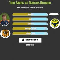 Tom Eaves vs Marcus Browne h2h player stats