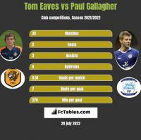 Tom Eaves vs Paul Gallagher h2h player stats