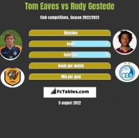 Tom Eaves vs Rudy Gestede h2h player stats