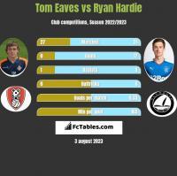 Tom Eaves vs Ryan Hardie h2h player stats