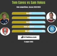 Tom Eaves vs Sam Vokes h2h player stats