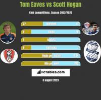 Tom Eaves vs Scott Hogan h2h player stats