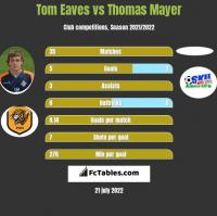 Tom Eaves vs Thomas Mayer h2h player stats