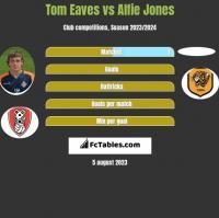 Tom Eaves vs Alfie Jones h2h player stats