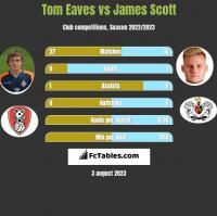 Tom Eaves vs James Scott h2h player stats