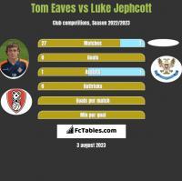Tom Eaves vs Luke Jephcott h2h player stats