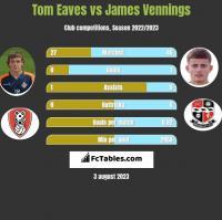 Tom Eaves vs James Vennings h2h player stats