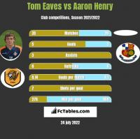 Tom Eaves vs Aaron Henry h2h player stats