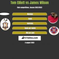 Tom Elliott vs James Wilson h2h player stats