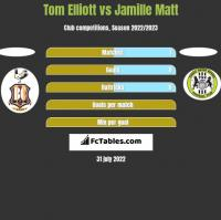Tom Elliott vs Jamille Matt h2h player stats