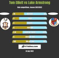 Tom Elliott vs Luke Armstrong h2h player stats