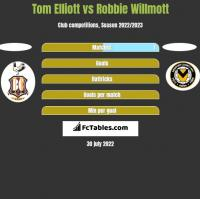 Tom Elliott vs Robbie Willmott h2h player stats