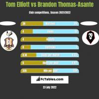 Tom Elliott vs Brandon Thomas-Asante h2h player stats