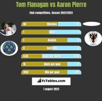 Tom Flanagan vs Aaron Pierre h2h player stats