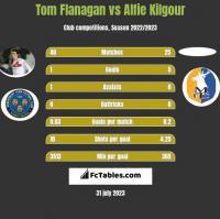 Tom Flanagan vs Alfie Kilgour h2h player stats