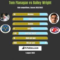 Tom Flanagan vs Bailey Wright h2h player stats