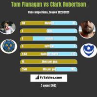 Tom Flanagan vs Clark Robertson h2h player stats