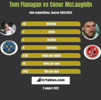 Tom Flanagan vs Conor McLaughlin h2h player stats
