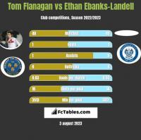 Tom Flanagan vs Ethan Ebanks-Landell h2h player stats