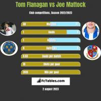 Tom Flanagan vs Joe Mattock h2h player stats