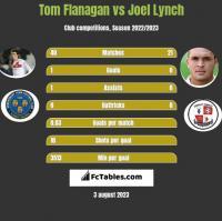 Tom Flanagan vs Joel Lynch h2h player stats
