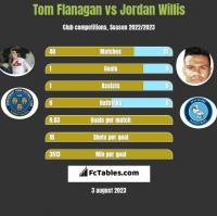 Tom Flanagan vs Jordan Willis h2h player stats