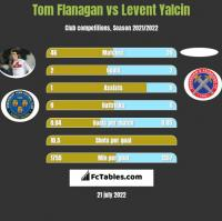 Tom Flanagan vs Levent Yalcin h2h player stats