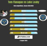 Tom Flanagan vs Luke Leahy h2h player stats