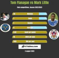 Tom Flanagan vs Mark Little h2h player stats