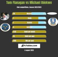 Tom Flanagan vs Michael Ihiekwe h2h player stats